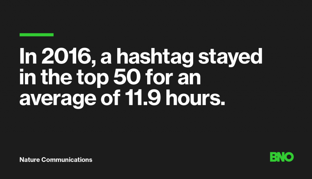 Hashtag duration 2016.